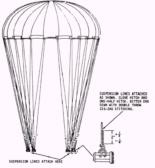 parachute labelled diagram