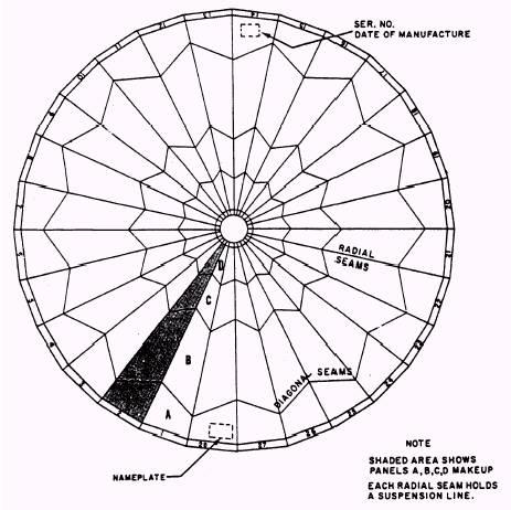 Components Of Parachutes