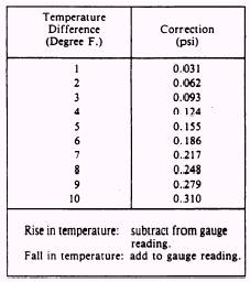 Determination of repairability - Atmospheric pressure conversion table ...