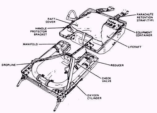 Chapter 7 Seat Survival Kit