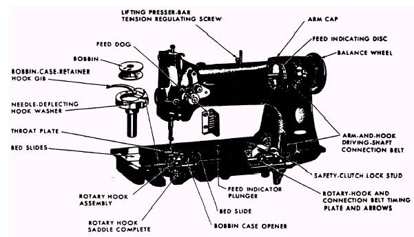 40 W 40 Sewing Machine Gorgeous The Parts Of A Sewing Machine