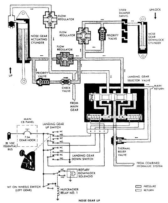 Landing gear system operation nose gear up cycle schematic ccuart Choice Image