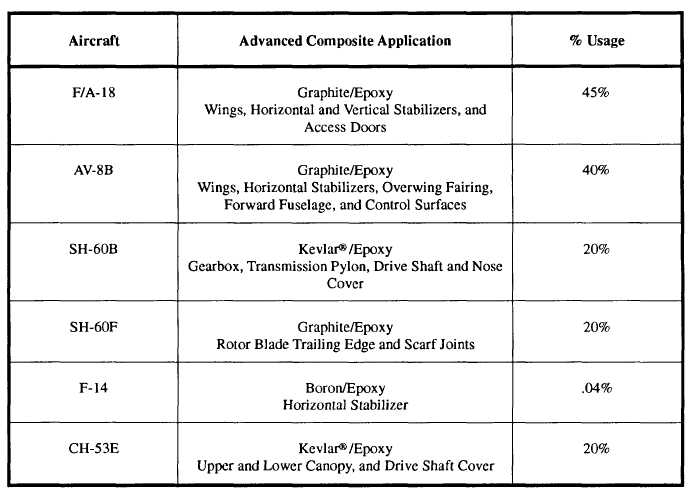 Types Of Advanced Composite Materials