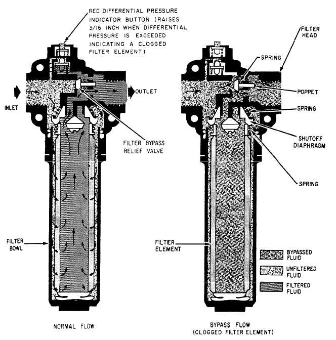 hydraulic indicators