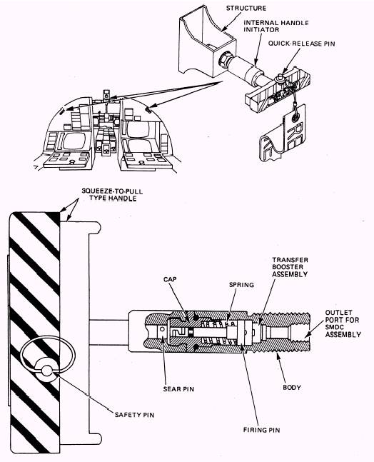 Internal Canopy And Hatch Jettison Initiator
