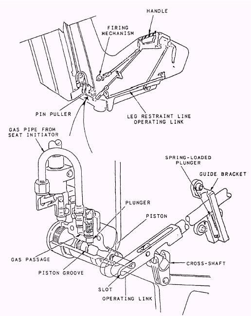 emergency restraint release handle