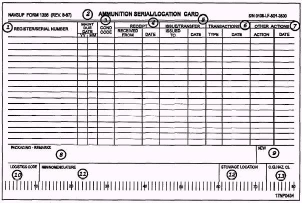 Ammunition Lot Location Card
