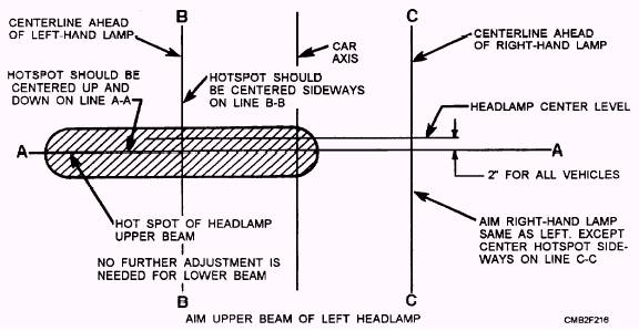 Headlight Alignment Screen : Dimmer switch