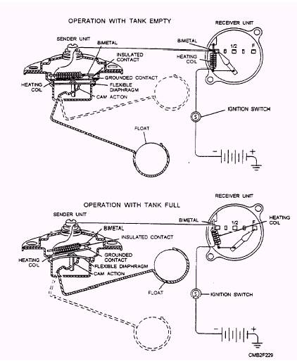 automotive fuel gauge wiring diagram wiring diagram image have been reduced in size to view fullscreen fuel and temperature gauges troubleshooting 1972 1986 jeep