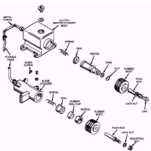 2005 Subaru Forester Power Steering Diagram besides Bt 50 En Repair Manual additionally 93 as well Assembly overview pedal cluster with clutch position senderg476 touran from 06 moreover Brush Hog Parts Diagram. on clutch problems