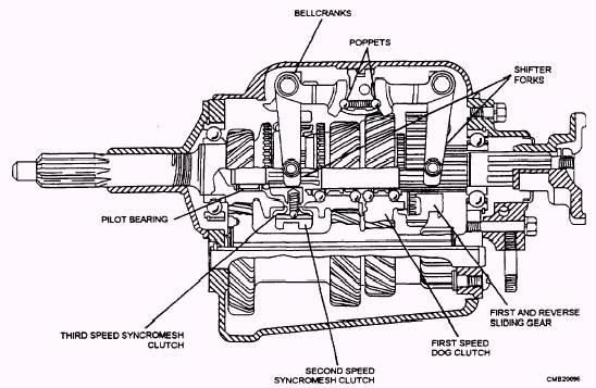 Ford Automatic Transmission 4x4 Com