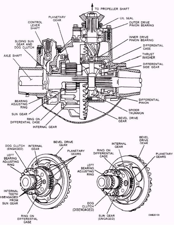 standard differential diagram