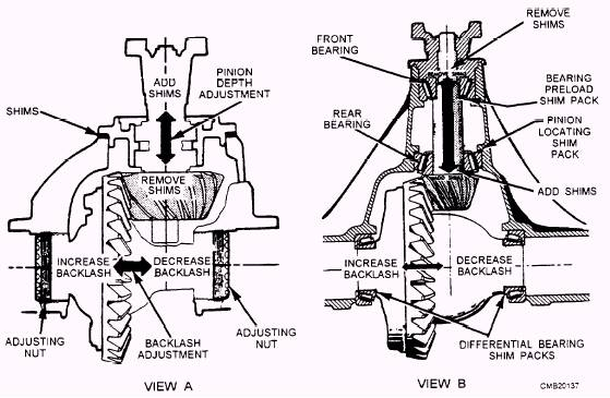 Differential Measurements and Adjustments