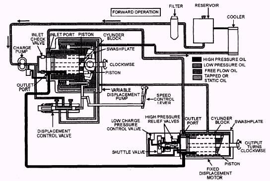 image514 hydrostatic drive operation