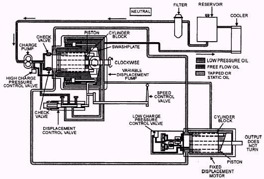 image516 hydrostatic drive operation