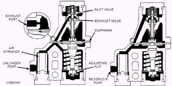 Troubleshooting Air  pressors On A Ship The furthermore Controle Technique 12996 furthermore Starter  engine furthermore Showassembly additionally Schematics b. on bendix air system diagram