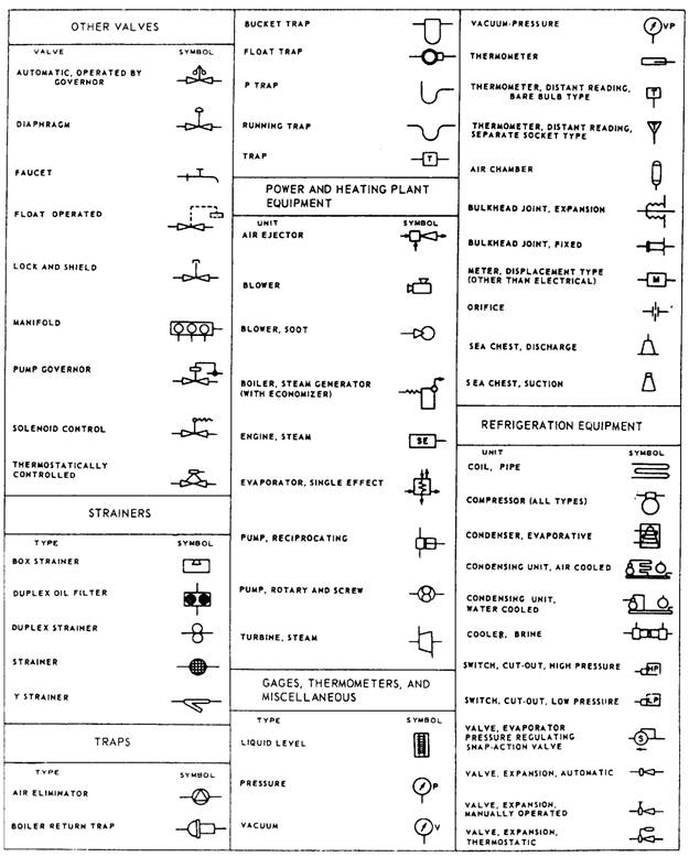 Mechanical engineering drawing symbols for Blueprints and plans for hvac pdf