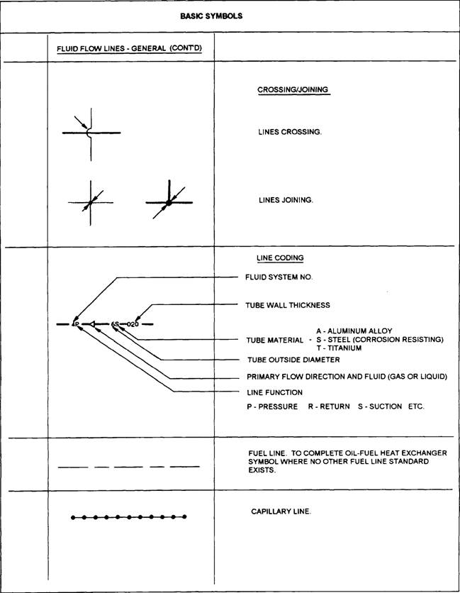 Appendix Ii Graphic Symbols For Aircraft Hydraulic And Pneumatic Systems