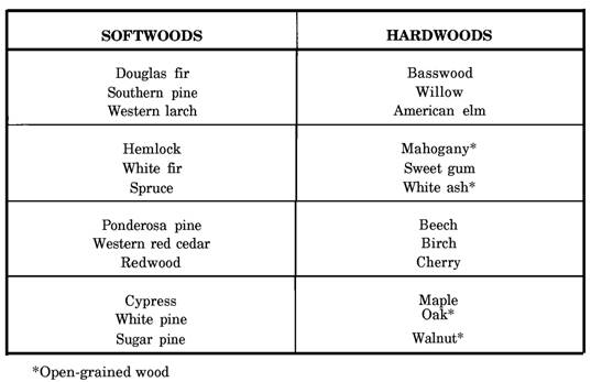 Softwood Lumber Grades ~ Classification of lumber