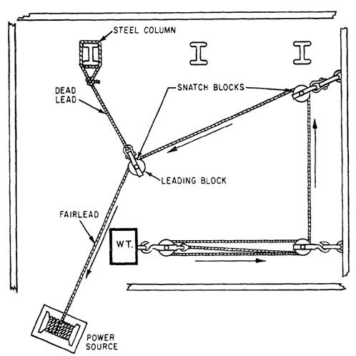 ratio of block size to line or wire size rh tpub com Block and Rigging Diagram Board Tail Snatch Blocks