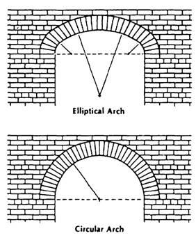 types of bonds in brick masonry pdf