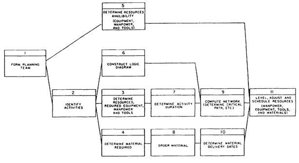 Construction precedence diagram wiring library construction precedence diagram ccuart Image collections