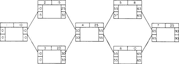 Precedence diagrams example of forward and backward pass calculations ccuart Image collections