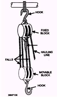 similiar block and tackle pulley diagram keywords – venicenews, Wiring block