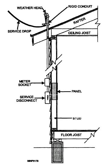 Electrical Service Entrance Diagrams http://www.tpub.com/ceb/59.htm
