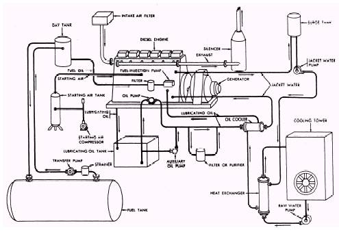 generating plant operations piping diagram of diesel engine generator and equipment