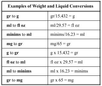 Percentage calculations - Weights and measures conversion table ...
