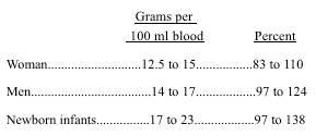 rangers hemoglobin normal range