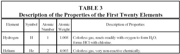 Periodic table a table in which elements with similar chemical properties are grouped together is called a periodic table one of the most common versions is shown in urtaz Choice Image