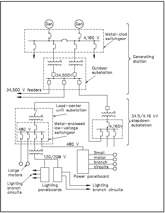 Electrical One Line Diagram Free http://www.tpub.com/doeelecscience/electricalscience2174.htm