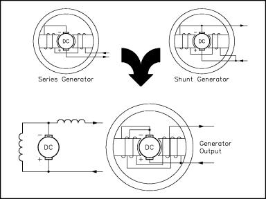 Compound Generators on