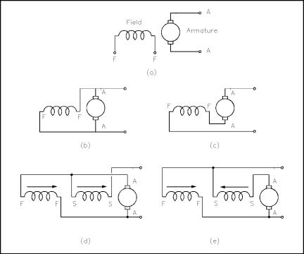 Types figure 7 dc motor connections sciox Images