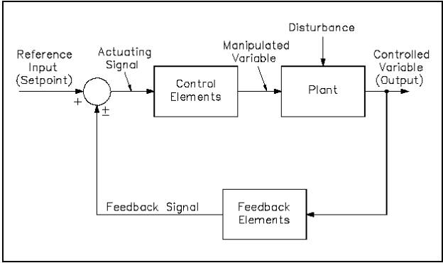 feedback control system block diagram – h1013v2_117 – readingrat, Wiring block
