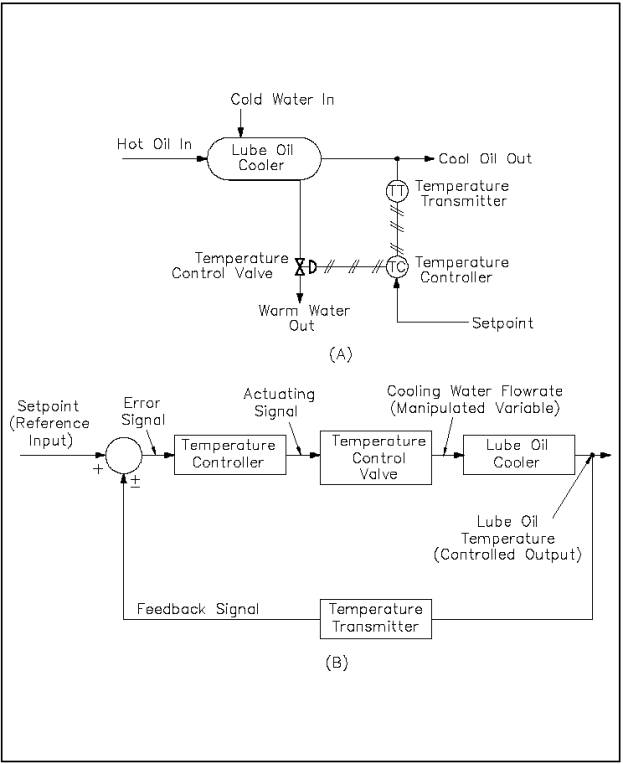 In a three-way, variable position, automatically controlled diverting valve that is provided in the return line to the boiler of a hydronic heating system between the