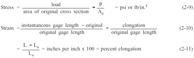 Tensile (Load) `Pests and Stress-Strain Curves