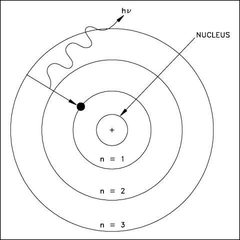 Figure 1 Bohr sModel of the Hydrogen AtomHydrogen Orbital Diagram