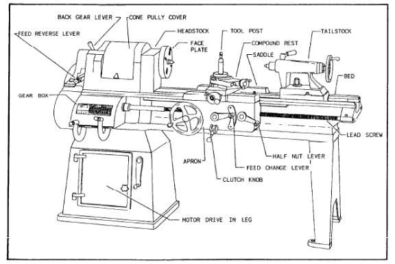 Lathe Machine Parts Line Diagram
