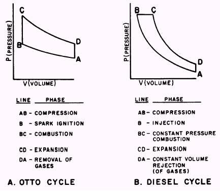 pressure  volume diagram methods of ignition  methods of ignition