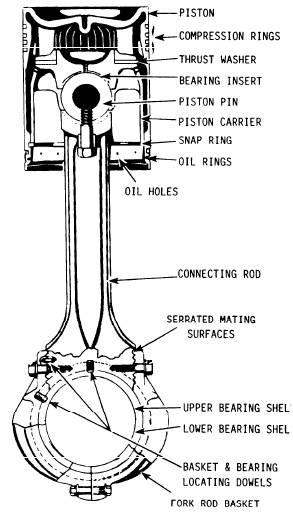 wrist pin engine diagram experts of wiring diagram u2022 rh evilcloud co uk Bad Wrist Pin Diagnosis Wrist and Pin Sounds