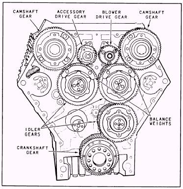 Drive mechanisms of an opposed-piston engine