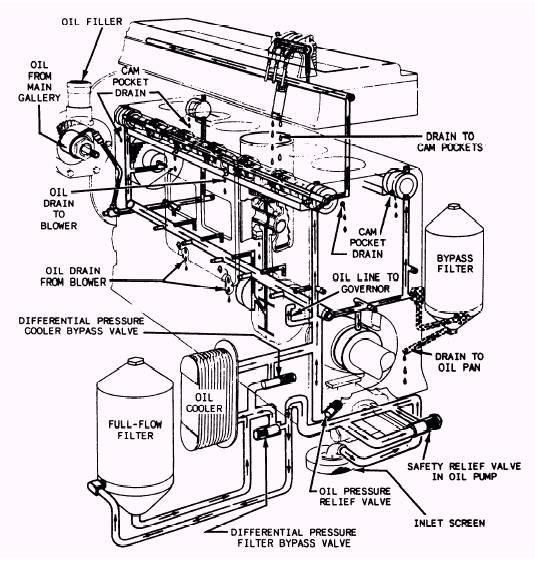 similiar diesel engine parts diagram keywords oil system in a general motors series 71 inline diesel engine
