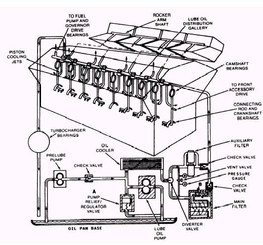 Diesel Engine Diagrams Operation Of Reciprocating Piston Ic Engines