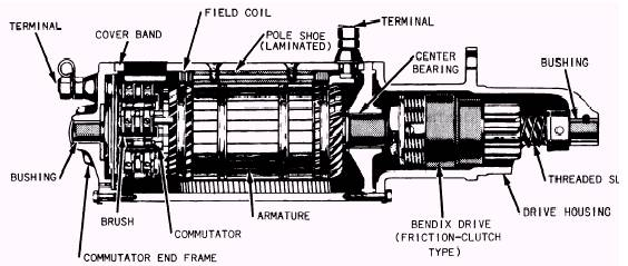 how a starter motor works animation