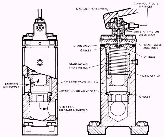 Compressed air admission system