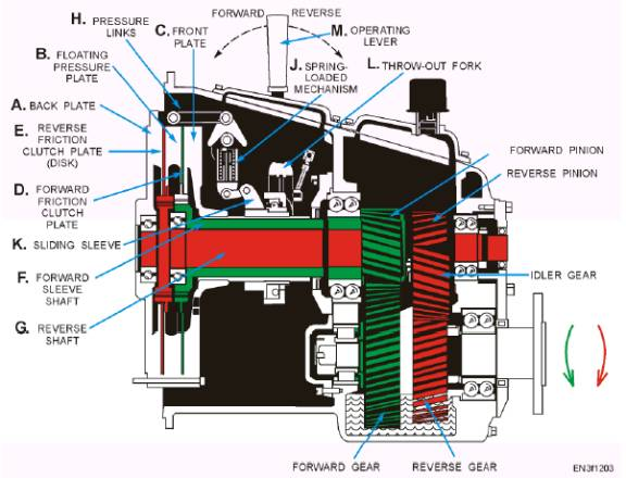 Twin-disk clutch and gear mechanism (Mechanical)