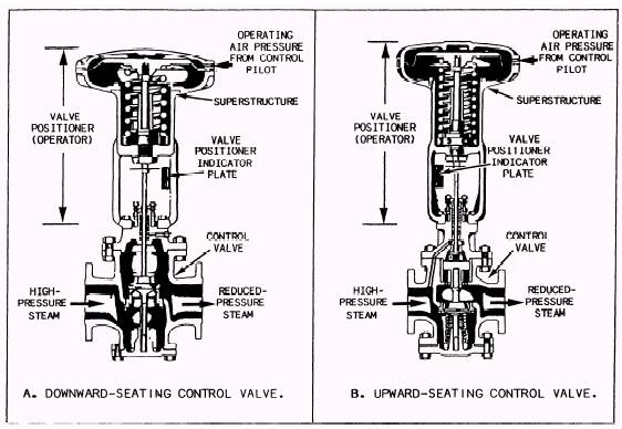 Air pilot operated diaphragm control valves diaphragm control valves ccuart Gallery